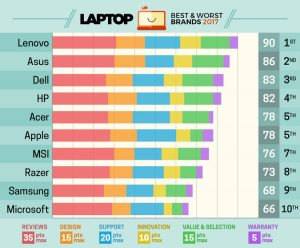 laptop-mag-brand-survey