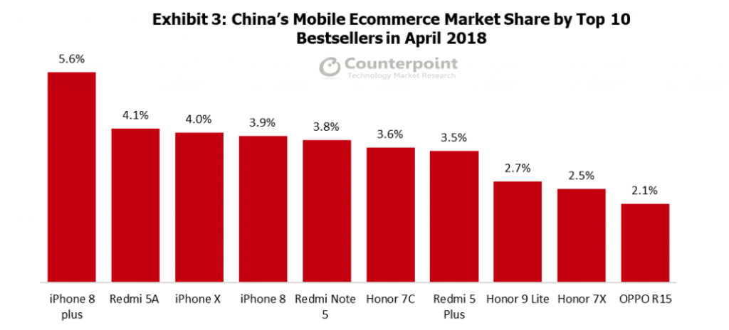 an analysis of the mobile market in china To provide detailed analysis of the market structure along with forecast of the various segments and sub-segments of the mobile payments market to provide insights about factors affecting the market growth.